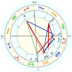 Overweight 10950 - natal chart (Placidus)