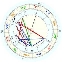 Business Owner 10953 - natal chart (Placidus)