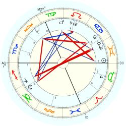 UFO Sighting 10958 - natal chart (Placidus)