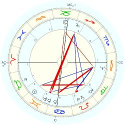 Stevie Nicks - natal chart (Placidus)