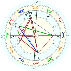 Tim Wood - natal chart (Placidus)