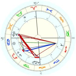 Overweight 10998 - natal chart (Placidus)