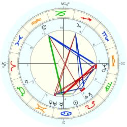Overweight 11005 - natal chart (Placidus)