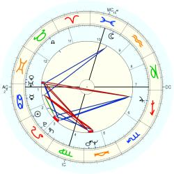 UFO Sighting 11007 - natal chart (Placidus)