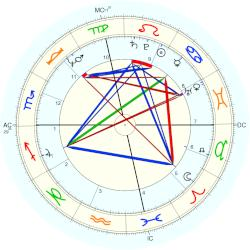 Peggy Fleming - natal chart (Placidus)