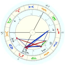 UFO Sighting 11021 - natal chart (Placidus)