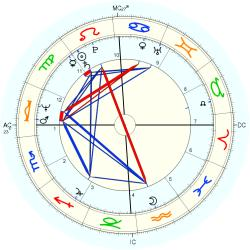 Family General 11025 - natal chart (Placidus)