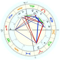 Physical Therapist 11027 - natal chart (Placidus)