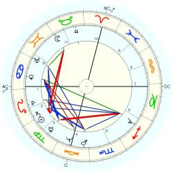 Incest Victim 11030 - natal chart (Placidus)