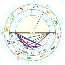 Family General 11031 - natal chart (Placidus)