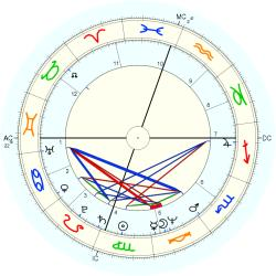 Clerical 11036 - natal chart (Placidus)