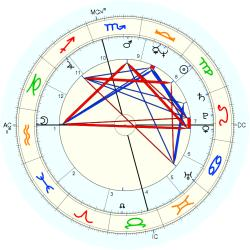 Birth Defect: Organs 11041 - natal chart (Placidus)