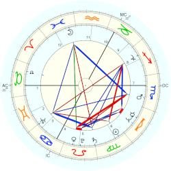 Kenny Jones - natal chart (Placidus)