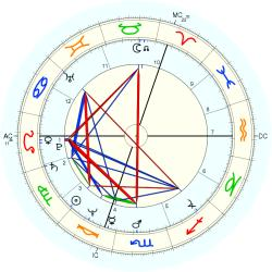 Mark Phillips - natal chart (Placidus)