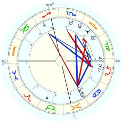Catholic celibate 11055 - natal chart (Placidus)