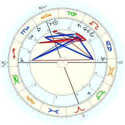 Out of Body 11060 - natal chart (Placidus)