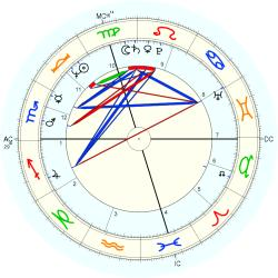 "Sex ""Swinger"" 11062 - natal chart (Placidus)"