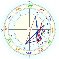 Overweight 11063 - natal chart (Placidus)
