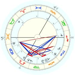 UFO Sighting 11064 - natal chart (Placidus)