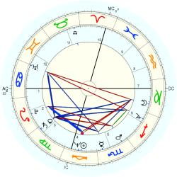 Airport Owner - natal chart (Placidus)