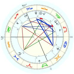 Physical Therapist 11078 - natal chart (Placidus)