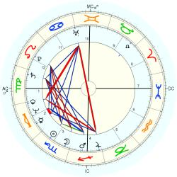 Catholic celibate 11094 - natal chart (Placidus)