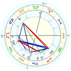 UFO Sighting 11105 - natal chart (Placidus)