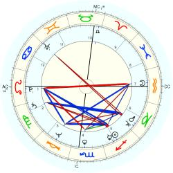 UFO Sighting 11114 - natal chart (Placidus)