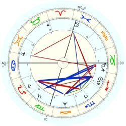 UFO Sighting 11116 - natal chart (Placidus)