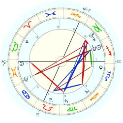 Screenwriter 11120 - natal chart (Placidus)