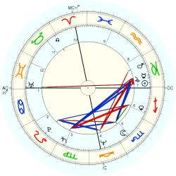 Overweight 11129 - natal chart (Placidus)
