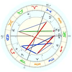 Physician 11140 - natal chart (Placidus)