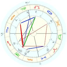Steven Forrest : Rectified by Forrest himself - natal chart (Placidus)
