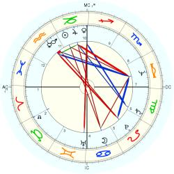 Overweight 11145 - natal chart (Placidus)
