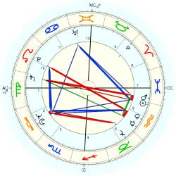 Deep Sea Diver - natal chart (Placidus)