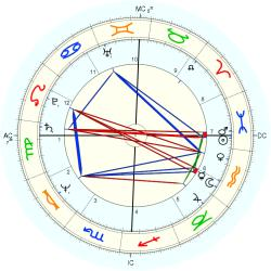 Eating Disorder 11182 - natal chart (Placidus)