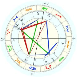 Out of Body 11192 - natal chart (Placidus)