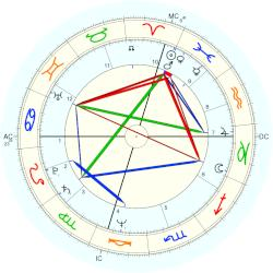 Eddie Money - natal chart (Placidus)