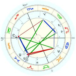 Therapist 11194 - natal chart (Placidus)