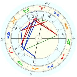UFO Sighting 11226 - natal chart (Placidus)