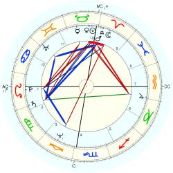 Conjoined Twins 11227 - natal chart (Placidus)