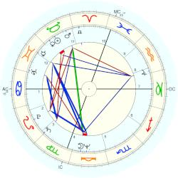 Billy Joel - natal chart (Placidus)