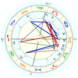 Overweight 11242 - natal chart (Placidus)