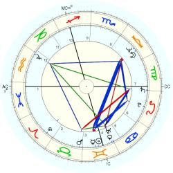 Twins 1949/6/06  No.1 11259 - natal chart (Placidus)