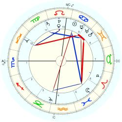 Overweight 11297 - natal chart (Placidus)