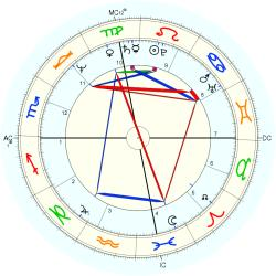 Mary (1949) Bell - natal chart (Placidus)