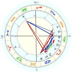 Overweight 11338 - natal chart (Placidus)