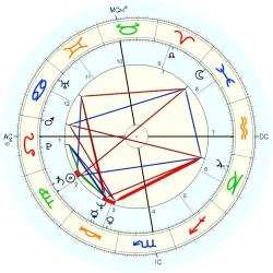 Overweight 11357 - natal chart (Placidus)