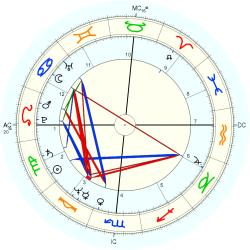Out of Body 11363 - natal chart (Placidus)