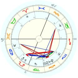 Transsexual 11368 - natal chart (Placidus)